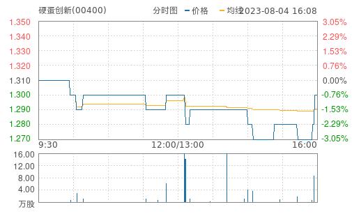 科通芯城(00400)