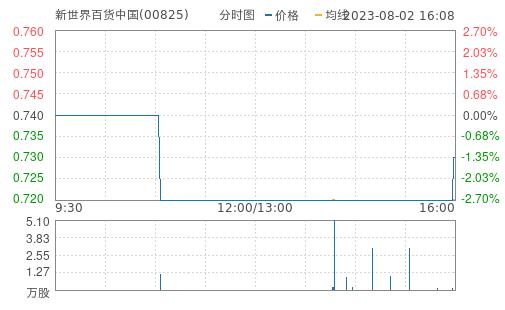 新世界百货中国(00825)